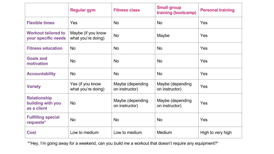 Is personal training the right thing for you?